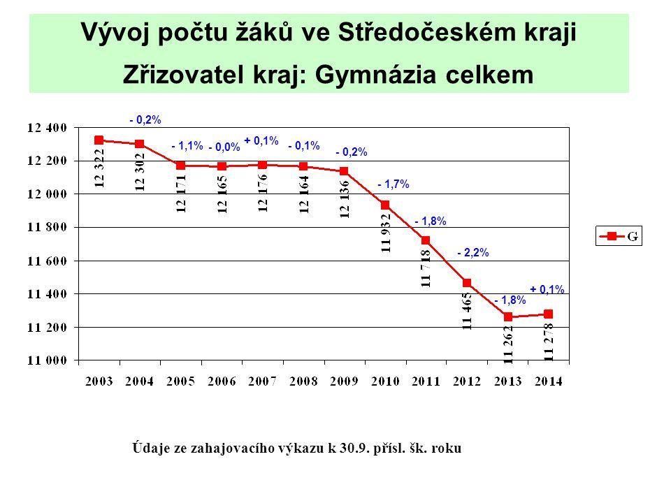 Vývoj počtu žáků ve Středočeském kraji Zřizovatel kraj: Gymnázia celkem Údaje ze zahajovacího výkazu k 30.9.