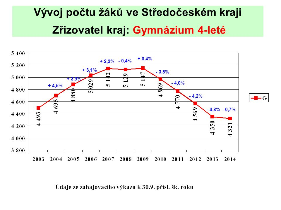 Vývoj počtu žáků ve Středočeském kraji Zřizovatel kraj: Gymnázium 4-leté Údaje ze zahajovacího výkazu k 30.9.