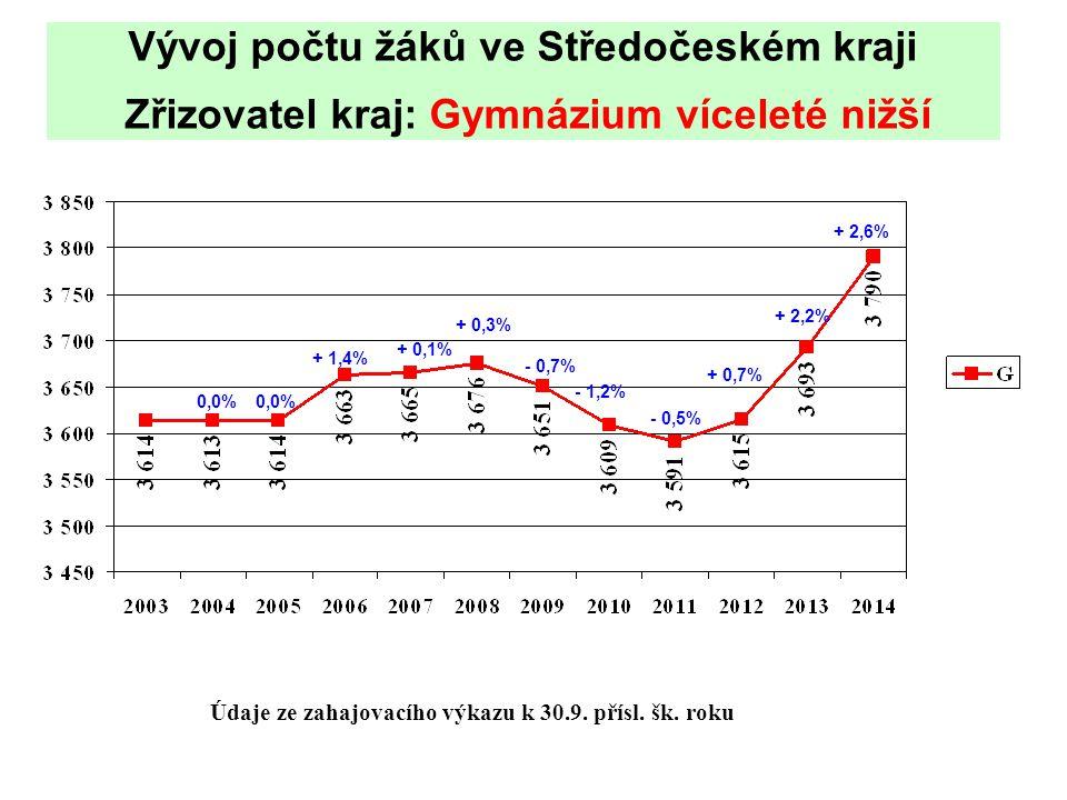 Vývoj počtu žáků ve Středočeském kraji Zřizovatel kraj: Gymnázium víceleté nižší Údaje ze zahajovacího výkazu k 30.9.