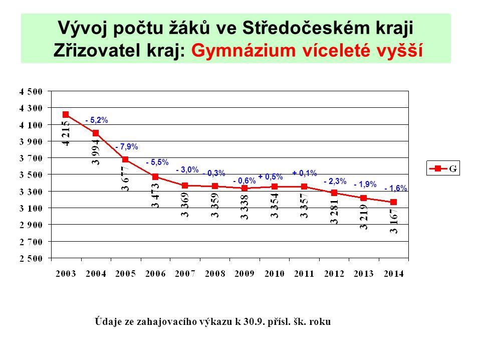 Vývoj počtu žáků ve Středočeském kraji Zřizovatel kraj: Gymnázium víceleté vyšší Údaje ze zahajovacího výkazu k 30.9.