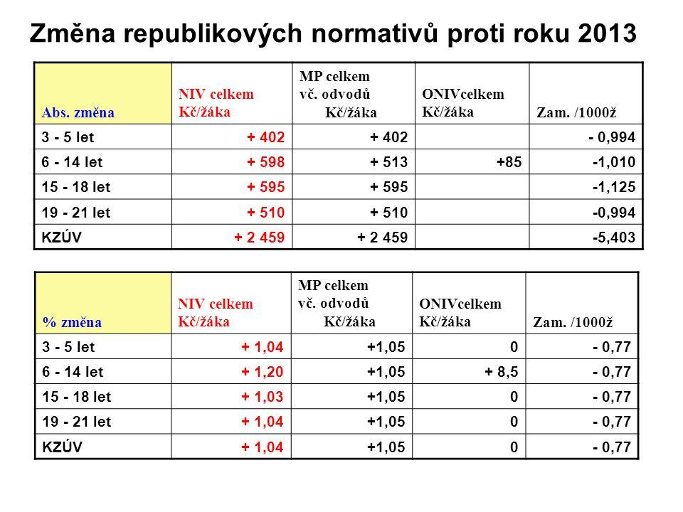 Změna republikových normativů proti roku 2013 Abs.