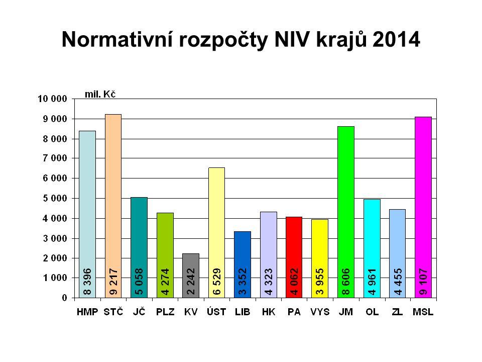Normativní rozpočty NIV krajů 2014