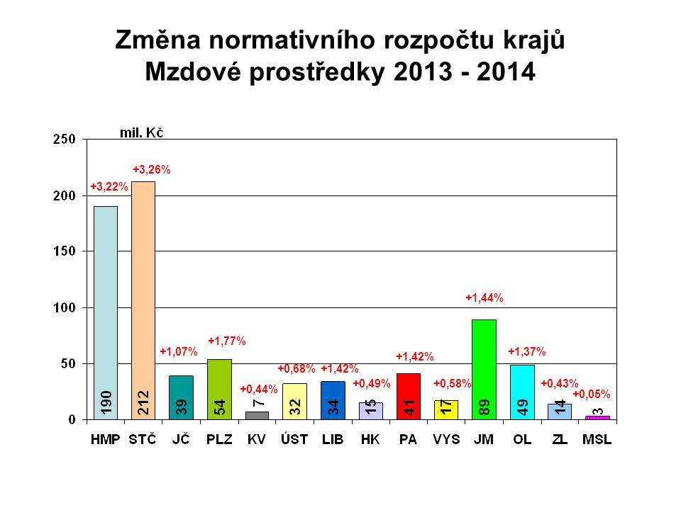 Změna normativního rozpočtu krajů Mzdové prostředky 2013 - 2014 +3,22% +3,26% +1,07% +1,77% +0,44% +0,68%+1,42% +0,49% +1,42% +0,58% +1,44% +1,37% +0,43% +0,05%
