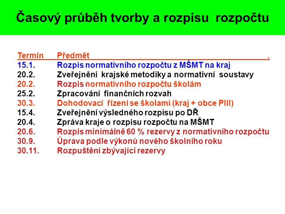 Termín Předmět.15.1. Rozpis normativního rozpočtu z MŠMT na kraj 20.2.