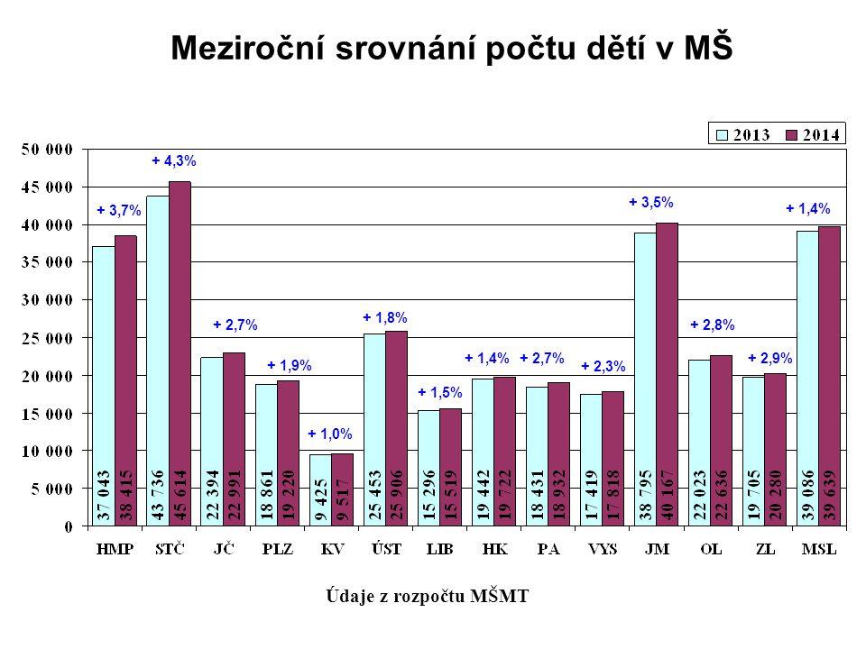 Meziroční srovnání počtu dětí v MŠ Údaje z rozpočtu MŠMT + 3,7% + 2,7% + 1,9% + 1,0% + 1,8% + 1,5% + 1,4%+ 2,7% + 2,3% + 3,5% + 2,8% + 2,9% + 1,4% + 4,3%