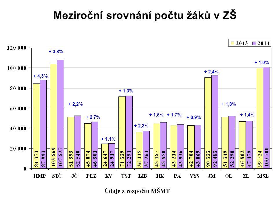 Meziroční srovnání počtu žáků v ZŠ Údaje z rozpočtu MŠMT + 4,3% + 2,2% + 2,7% + 1,1% + 1,3% + 2,3% + 1,5%+ 1,7% + 0,9% + 2,4% + 1,8% + 1,4% + 1,0% + 3,8%