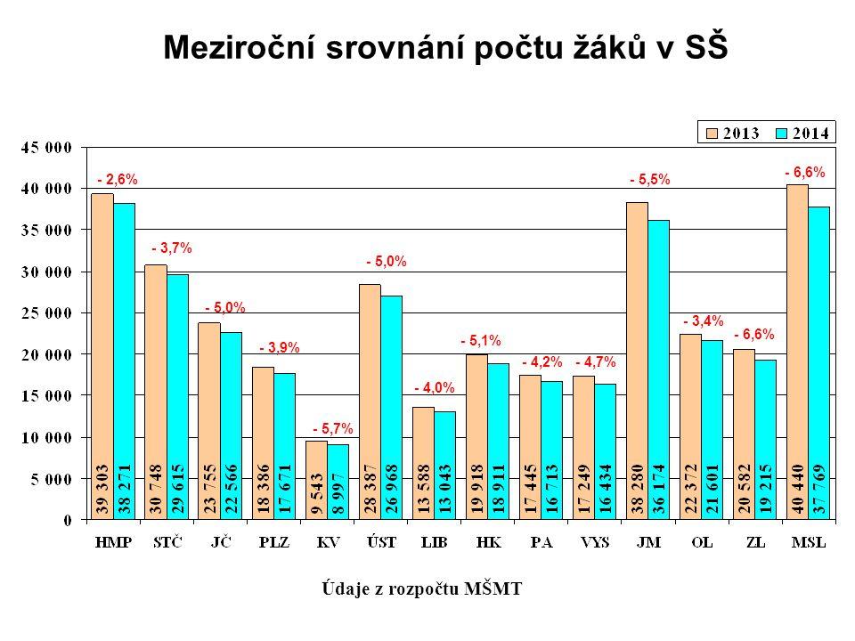 Meziroční srovnání počtu žáků v SŠ Údaje z rozpočtu MŠMT - 2,6% - 5,0% - 3,9% - 5,7% - 5,0% - 4,0% - 5,1% - 4,2%- 4,7% - 5,5% - 3,4% - 6,6% - 3,7%
