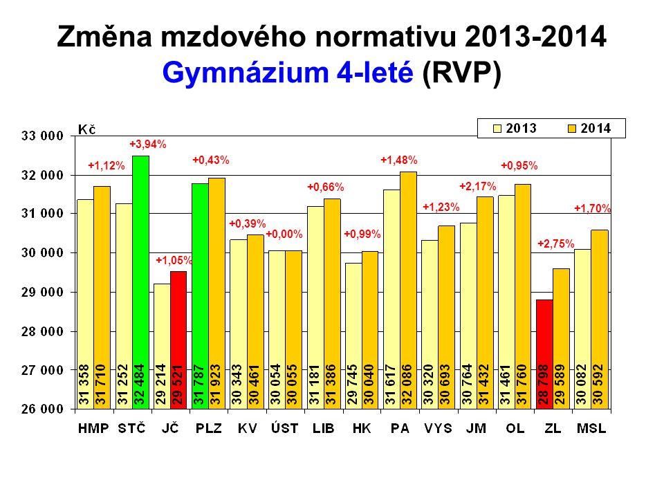 Změna mzdového normativu 2013-2014 Gymnázium 4-leté (RVP) +1,12% +0,43% +0,39% +0,00% +0,66% +0,99% +1,48% +1,23% +2,17% +0,95% +2,75% +1,70% +1,05% +3,94%