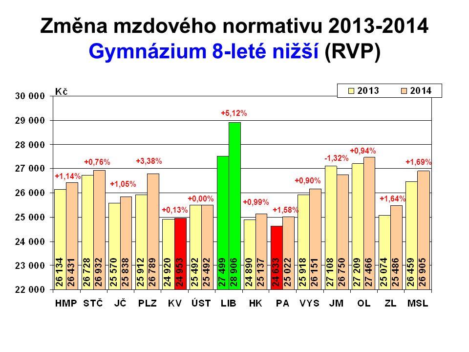 Změna mzdového normativu 2013-2014 Gymnázium 8-leté nižší (RVP) +1,14% +3,38% +0,13% +0,00% +5,12% +0,99% +1,58% +0,90% -1,32% +0,94% +1,64% +1,69% +1,05% +0,76%