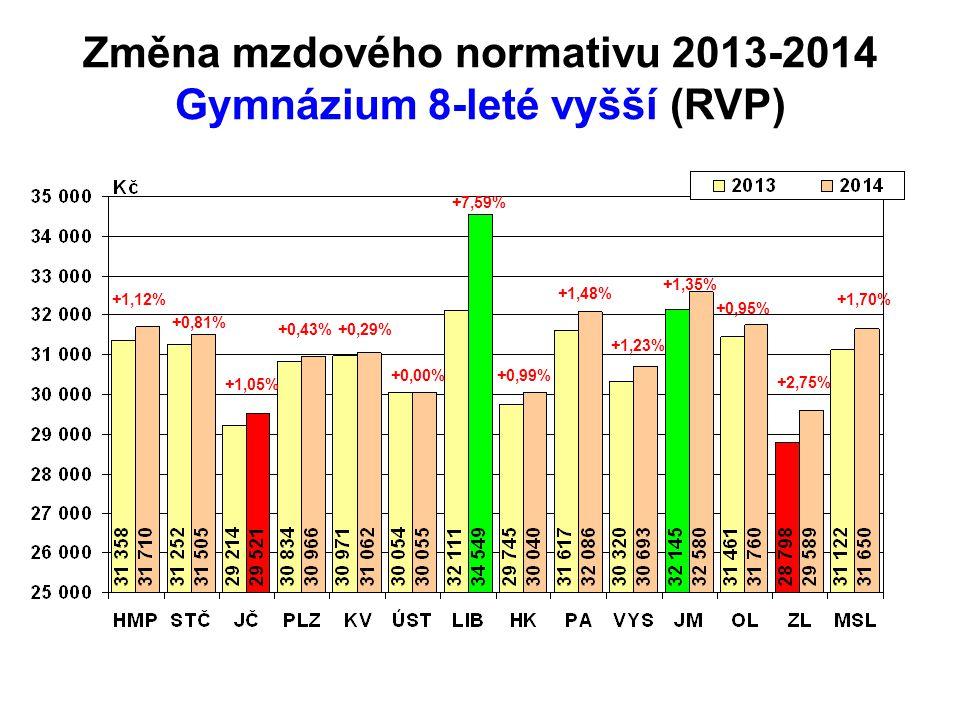 Změna mzdového normativu 2013-2014 Gymnázium 8-leté vyšší (RVP) +1,12% +0,43%+0,29% +0,00% +7,59% +0,99% +1,48% +1,23% +1,35% +0,95% +2,75% +1,70% +1,05% +0,81%