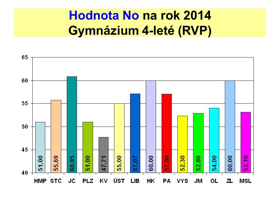 Hodnota No na rok 2014 Gymnázium 4-leté (RVP)