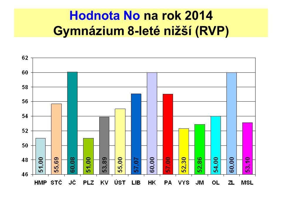 Hodnota No na rok 2014 Gymnázium 8-leté nižší (RVP)