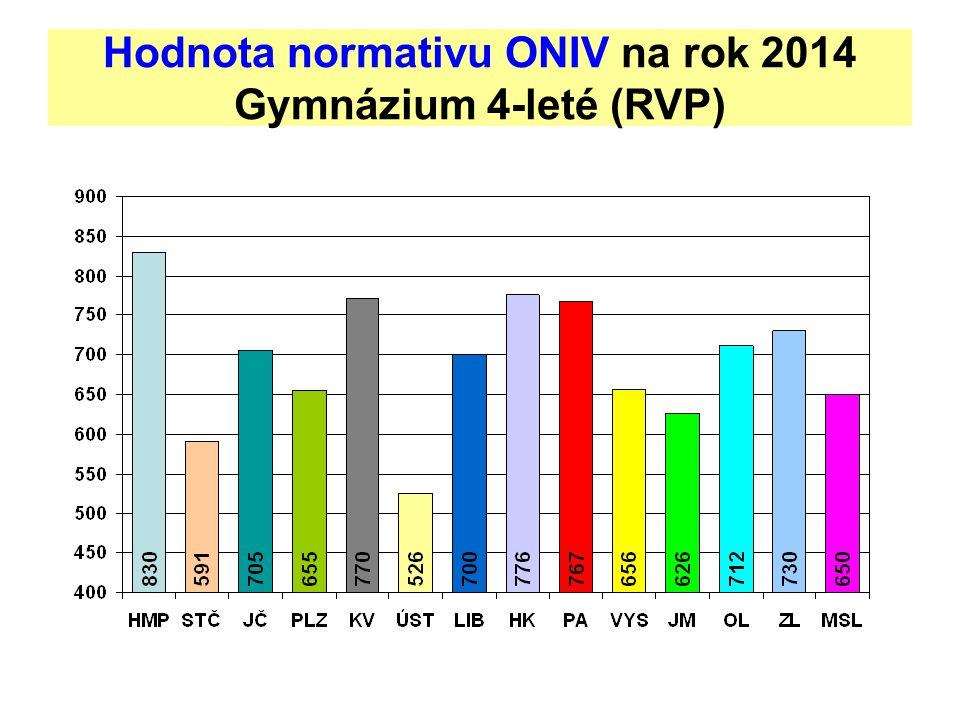 Hodnota normativu ONIV na rok 2014 Gymnázium 4-leté (RVP)