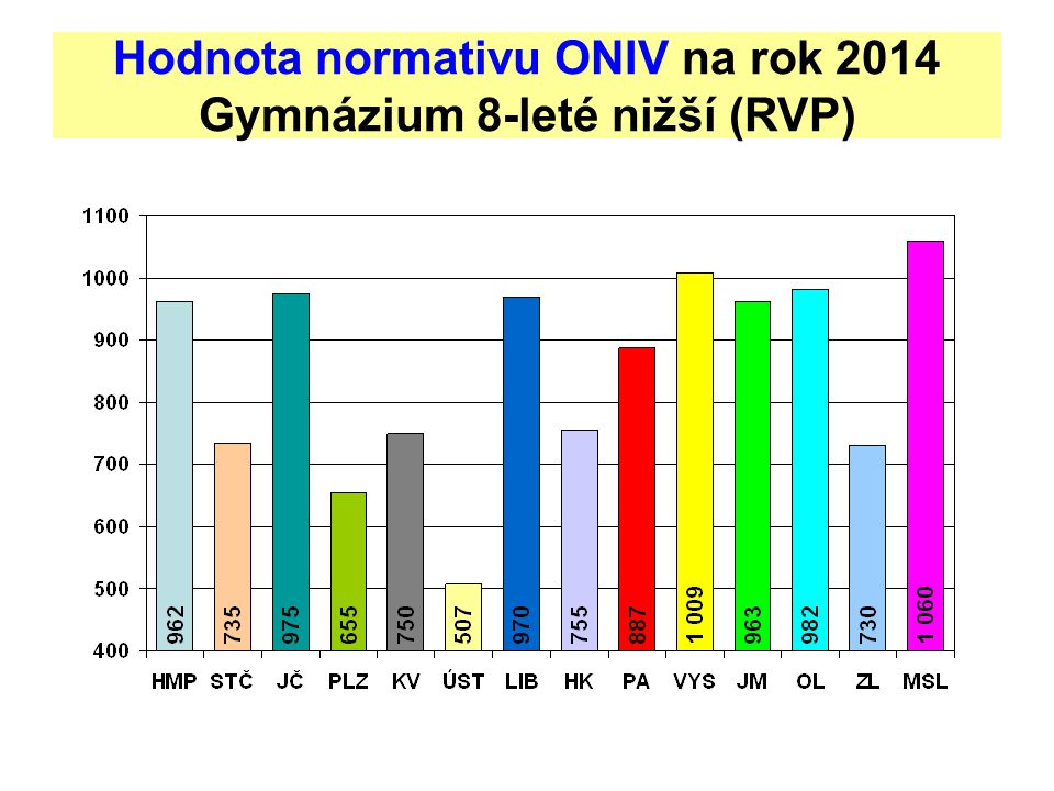Hodnota normativu ONIV na rok 2014 Gymnázium 8-leté nižší (RVP)
