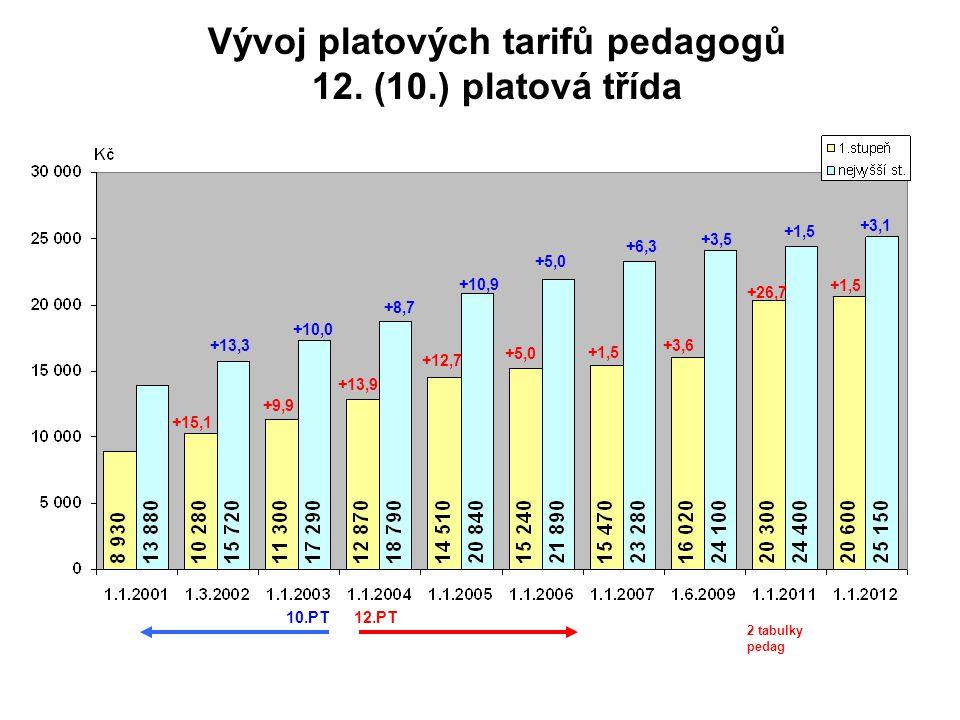 Vývoj platových tarifů pedagogů 12.