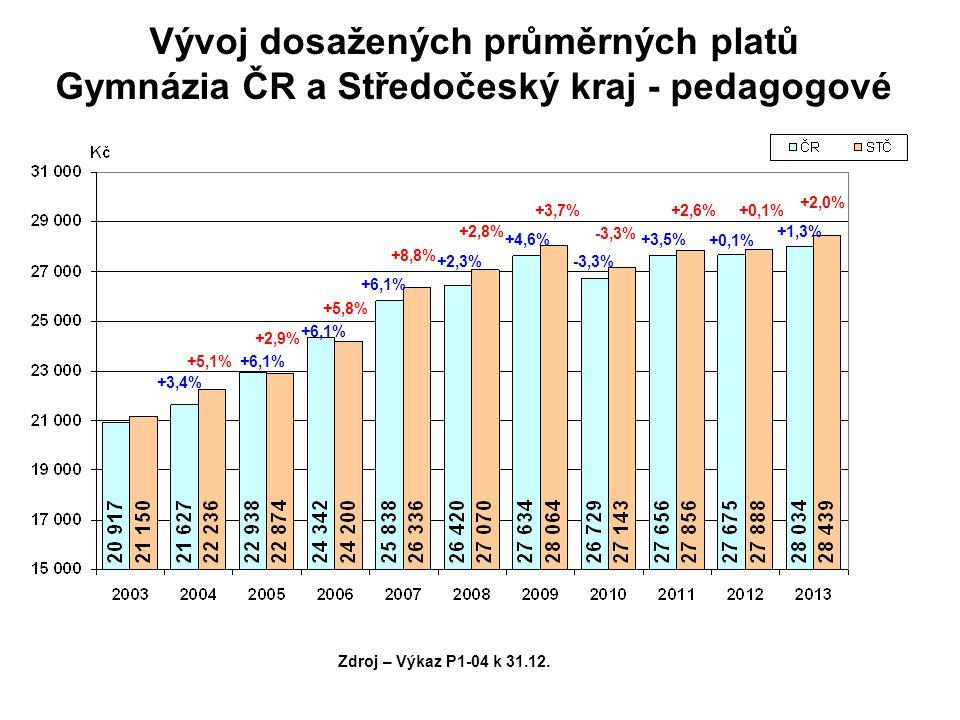 Vývoj dosažených průměrných platů Gymnázia ČR a Středočeský kraj - pedagogové +5,1% +2,9% +5,8% +8,8% +2,8% +3,7% -3,3% +2,6%+0,1% +2,0% Zdroj – Výkaz P1-04 k 31.12.