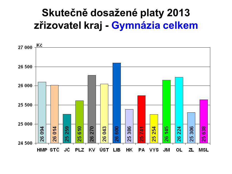 Skutečně dosažené platy 2013 zřizovatel kraj - Gymnázia celkem