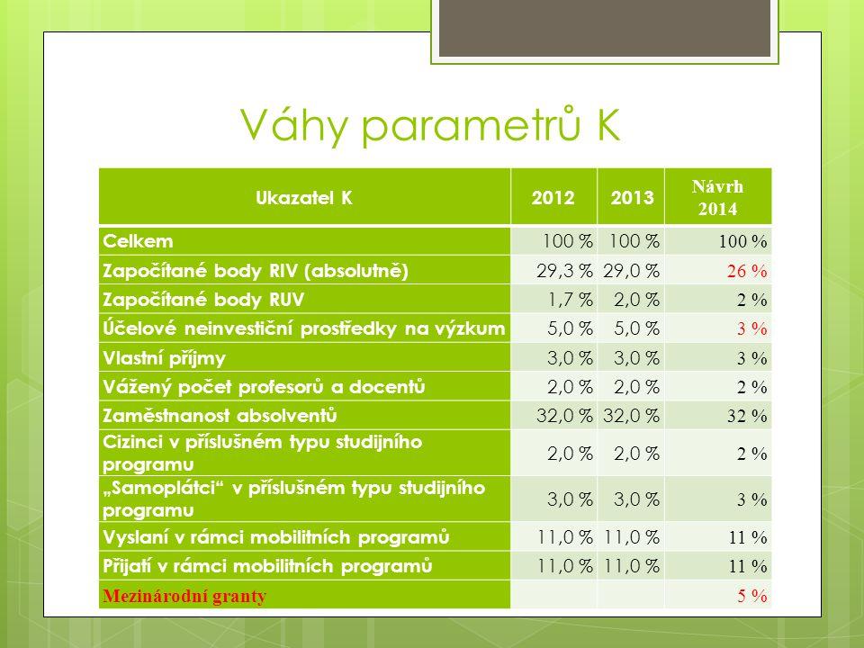 """Váhy parametrů K Ukazatel K2012 2013 Návrh 2014 Celkem 100 % Započítané body RIV (absolutně) 29,3 %29,0 % 26 % Započítané body RUV 1,7 %2,0 % 2 % Účelové neinvestiční prostředky na výzkum 5,0 % 3 % Vlastní příjmy 3,0 % 3 % Vážený počet profesorů a docentů 2,0 % 2 % Zaměstnanost absolventů 32,0 % 32 % Cizinci v příslušném typu studijního programu 2,0 % 2 % """"Samoplátci v příslušném typu studijního programu 3,0 % 3 % Vyslaní v rámci mobilitních programů 11,0 % 11 % Přijatí v rámci mobilitních programů 11,0 % 11 % Mezinárodní granty5 %"""