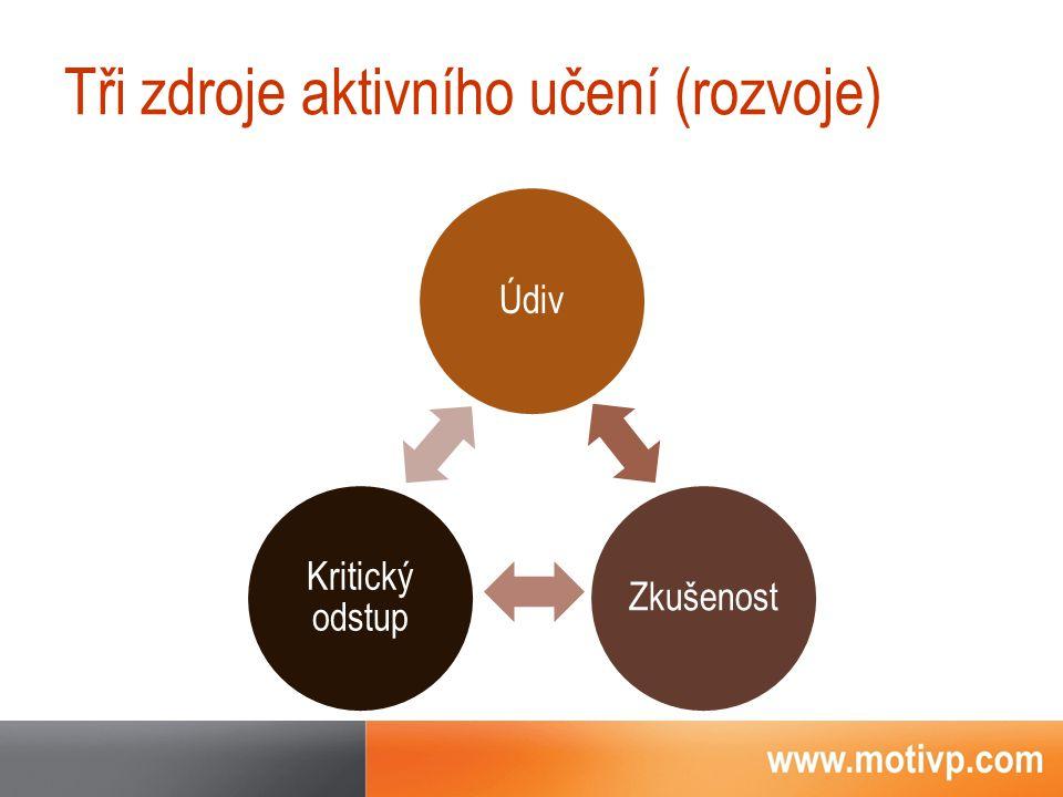 Tři zdroje aktivního učení (rozvoje) ÚdivZkušenost Kritický odstup