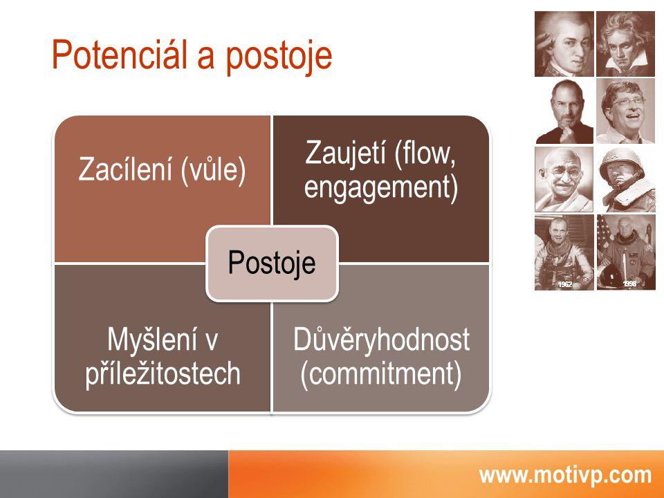 Zacílení (vůle) Zaujetí (flow, engagement) Myšlení v příležitostech Důvěryhodnost (commitment) Postoje Potenciál a postoje
