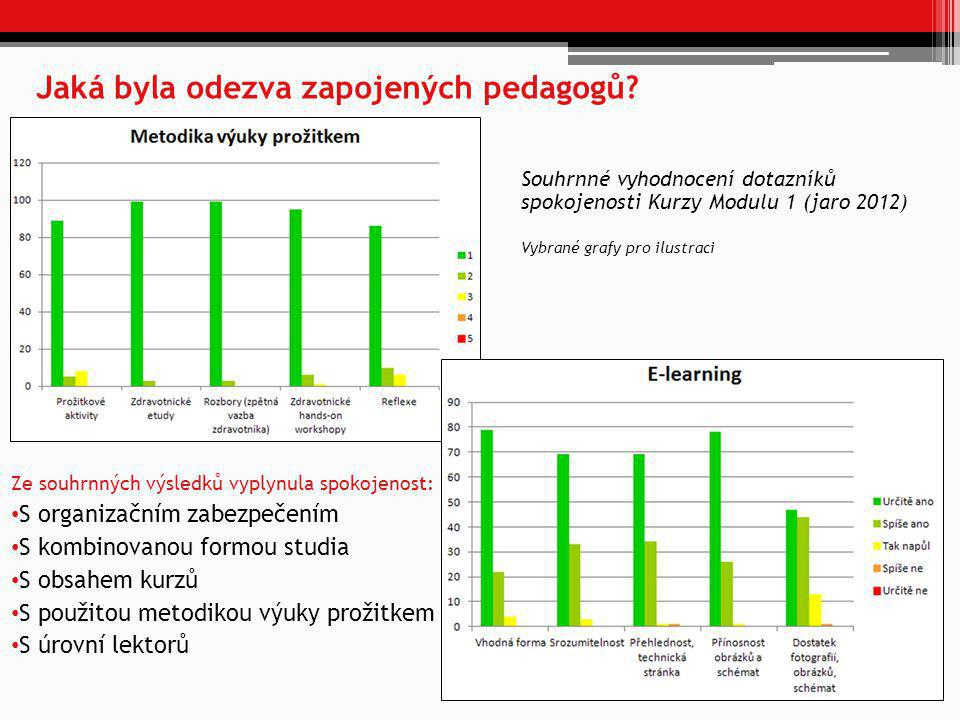 Jaká byla odezva zapojených pedagogů? Souhrnné vyhodnocení dotazníků spokojenosti Kurzy Modulu 1 (jaro 2012) Vybrané grafy pro ilustraci Ze souhrnných