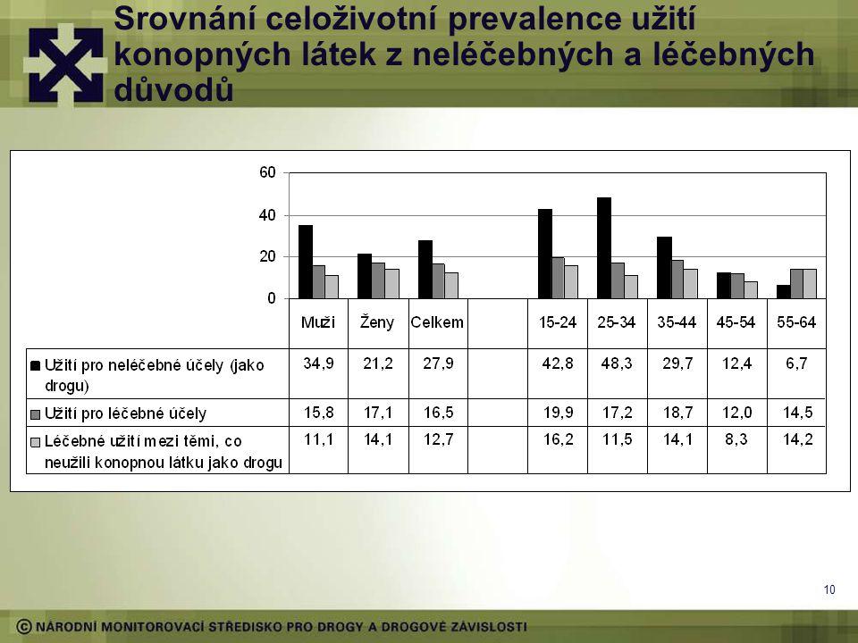 Srovnání celoživotní prevalence užití konopných látek z neléčebných a léčebných důvodů 10