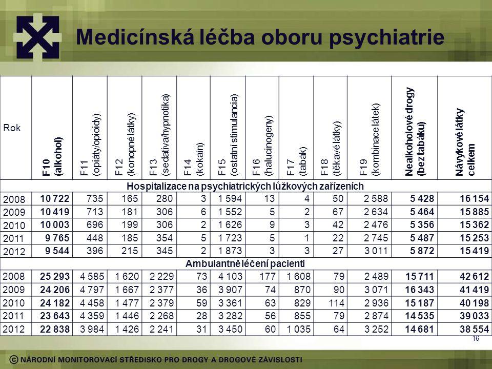 Medicínská léčba oboru psychiatrie 16 Rok F10 (alkohol) F11 (opiáty/opioidy) F12 (konopné látky) F13 (sedativa/hypnotika) F14 (kokain) F15 (ostatní st