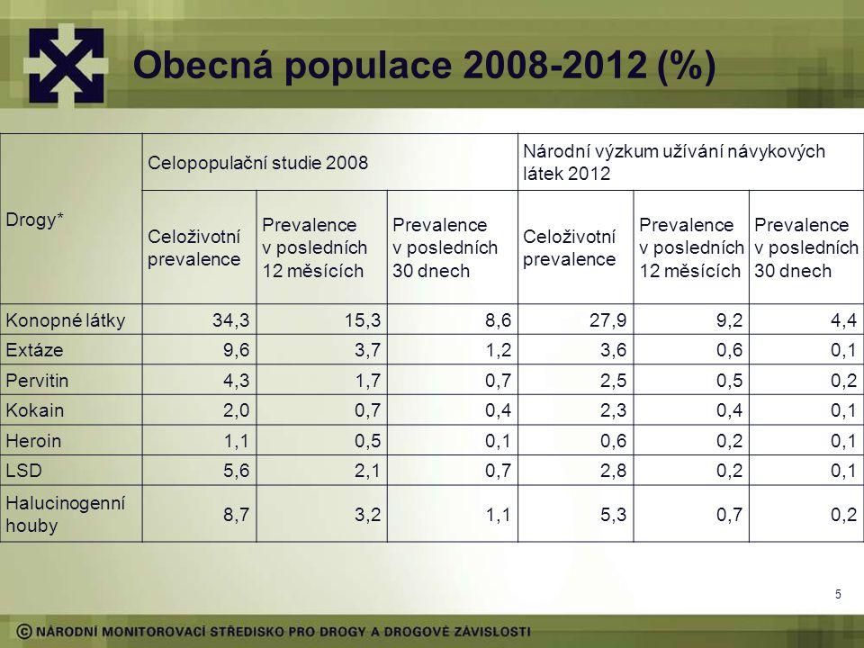 Obecná populace 2008-2012 (%) Drogy* Celopopulační studie 2008 Národní výzkum užívání návykových látek 2012 Celoživotní prevalence Prevalence v posled