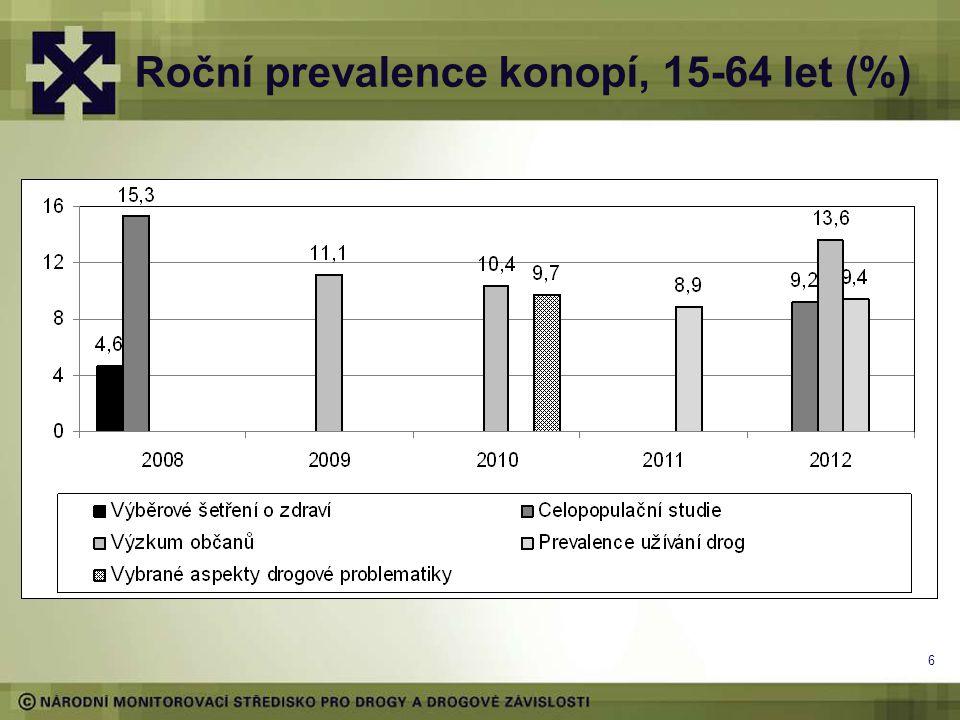 6 Roční prevalence konopí, 15-64 let (%)