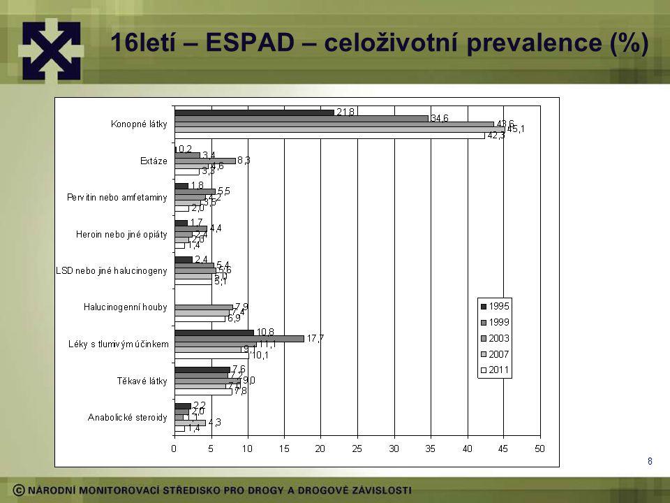 8 16letí – ESPAD – celoživotní prevalence (%)