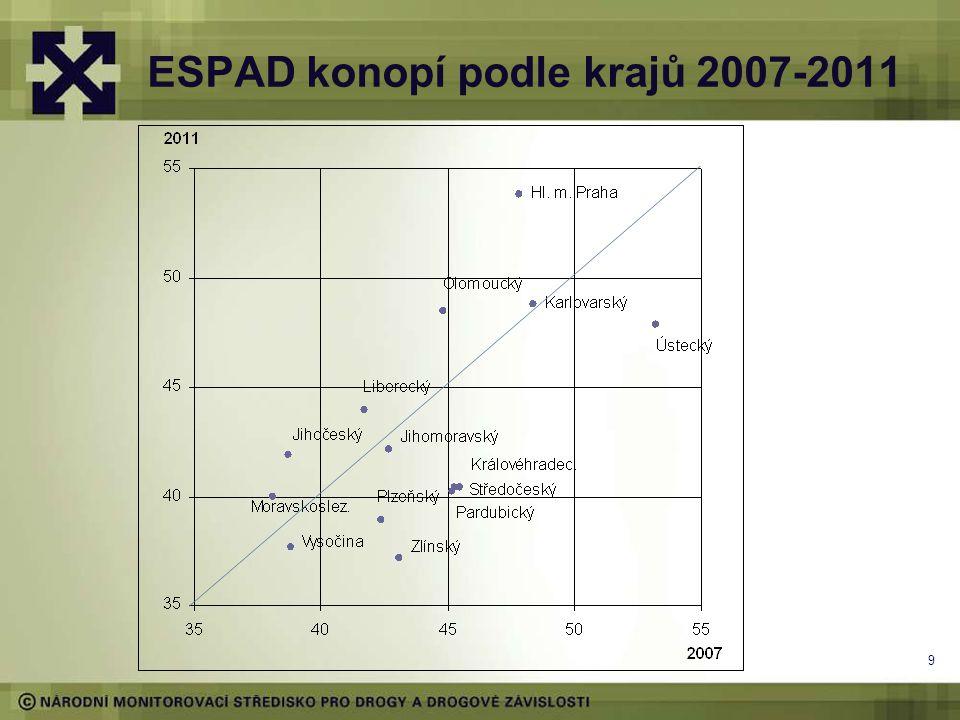 ESPAD konopí podle krajů 2007-2011 9