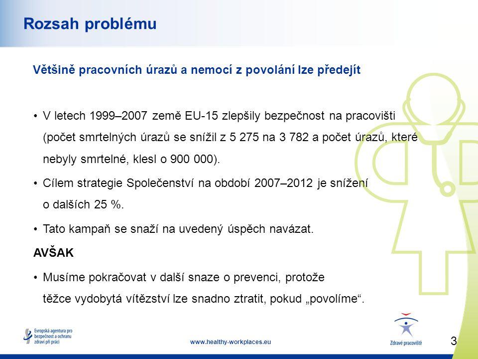 3 www.healthy-workplaces.eu Rozsah problému Většině pracovních úrazů a nemocí z povolání lze předejít •V letech 1999–2007 země EU-15 zlepšily bezpečno