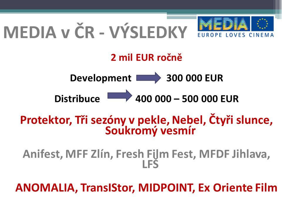 MEDIA Distribution Automatická - na základě návštěvnosti Selektivní -pro menší tituly -7 distributorů v různých zemích Sales agents