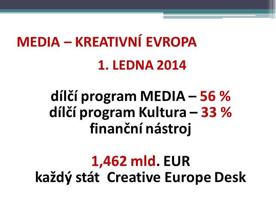 KREATIVNÍ EVROPA Podpora kulturních a kreativních odvětví -přístup k financování -roztříštěnost trhu -přechod na digitální ekonomiku -sběr dat, mezioborová spolupráce Priority – budování publika a práce s publikem, mediální a filmová gramotnost Kultura – překlady, projekty spolupráce, sítě, platformy
