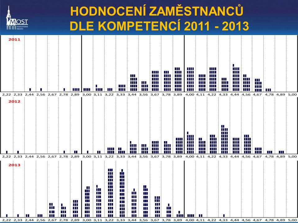 HODNOCENÍ ZAMĚSTNANCŮ DLE KOMPETENCÍ 2011 - 2013