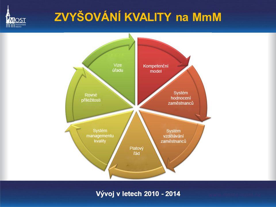 ZVYŠOVÁNÍ KVALITY na MmM Vývoj v letech 2010 - 2014