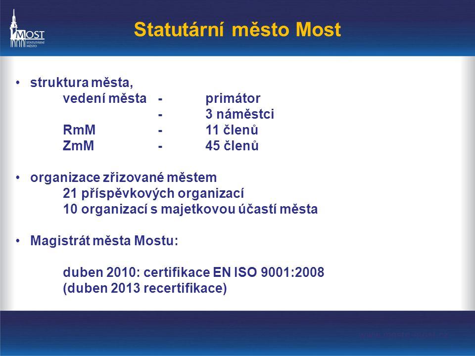 Statutární město Most •struktura města, vedení města-primátor -3 náměstci RmM-11 členů ZmM-45 členů •organizace zřizované městem 21 příspěvkových organizací 10 organizací s majetkovou účastí města •Magistrát města Mostu: duben 2010: certifikace EN ISO 9001:2008 (duben 2013 recertifikace)