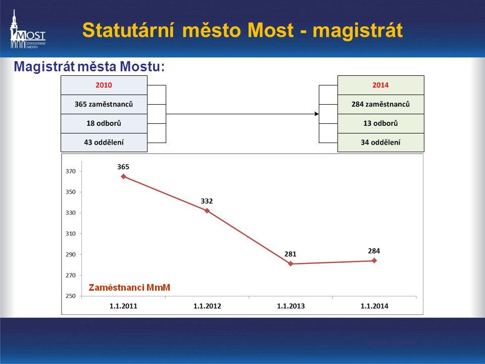Statutární město Most - magistrát Magistrát města Mostu: