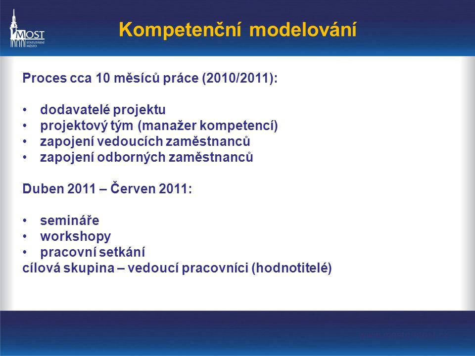 Kompetenční modelování Proces cca 10 měsíců práce (2010/2011): •dodavatelé projektu •projektový tým (manažer kompetencí) •zapojení vedoucích zaměstnanců •zapojení odborných zaměstnanců Duben 2011 – Červen 2011: •semináře •workshopy •pracovní setkání cílová skupina – vedoucí pracovníci (hodnotitelé)