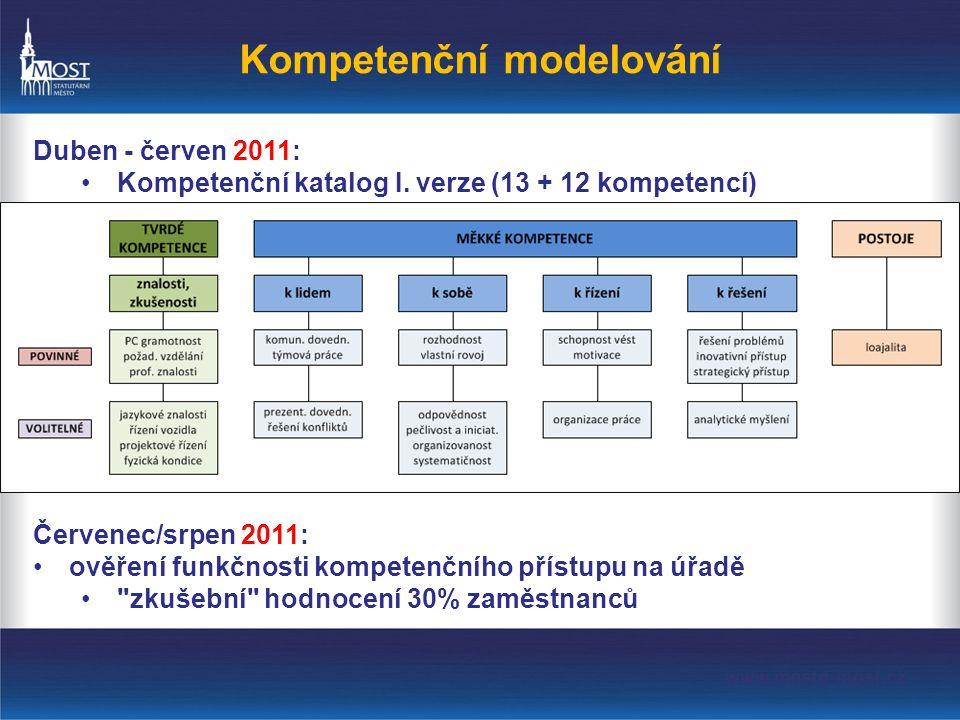 Kompetenční modelování Duben - červen 2011: •Kompetenční katalog I.
