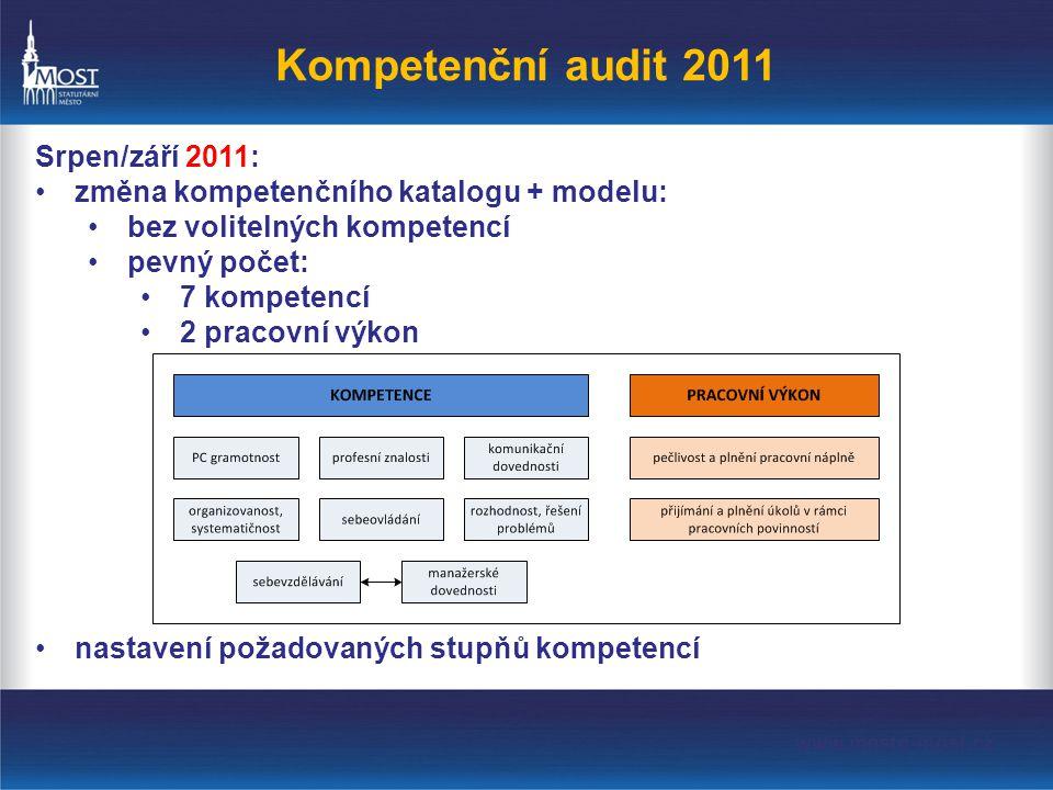 Kompetenční audit 2011 Srpen/září 2011: •změna kompetenčního katalogu + modelu: •bez volitelných kompetencí •pevný počet: •7 kompetencí •2 pracovní výkon •nastavení požadovaných stupňů kompetencí