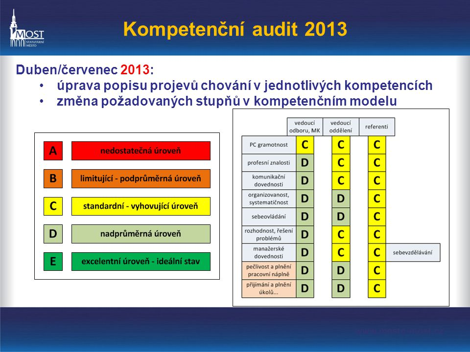 Kompetenční audit 2013 Duben/červenec 2013: •úprava popisu projevů chování v jednotlivých kompetencích •změna požadovaných stupňů v kompetenčním modelu