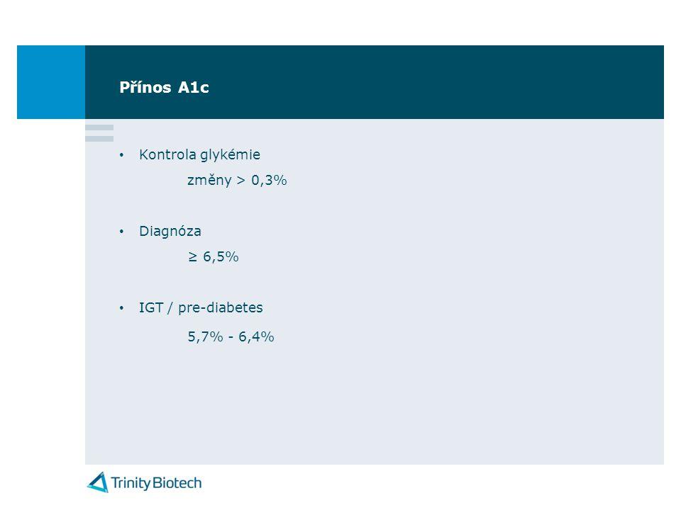 Přínos A1c • Kontrola glykémie změny > 0,3% • Diagnóza ≥ 6,5% • IGT / pre-diabetes 5,7% - 6,4%