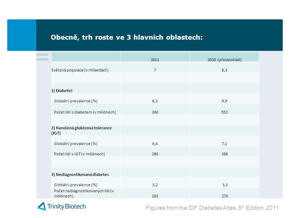 Obecně, trh roste ve 3 hlavních oblastech: 20112030 (předpoklad) Světová populace (v miliardách)78,38,3 1) Diabetici Globální prevalence (%)8,38,39,99,9 Počet lidí s diabetem (v miliónech)366552 2) Narušená glukózová tolerance (IGT) Globální prevalence (%)6,46,47,17,1 Počet lidí s IGT (v miliónech)280398 3) Nediagnostikovaná diabetes Globální prevalence (%)3,23,2 3,3 Počet nediagnostikovaných lidí (v miliónech)183 276 Figures from the IDF Diabetes Atlas, 5 th Edition, 2011