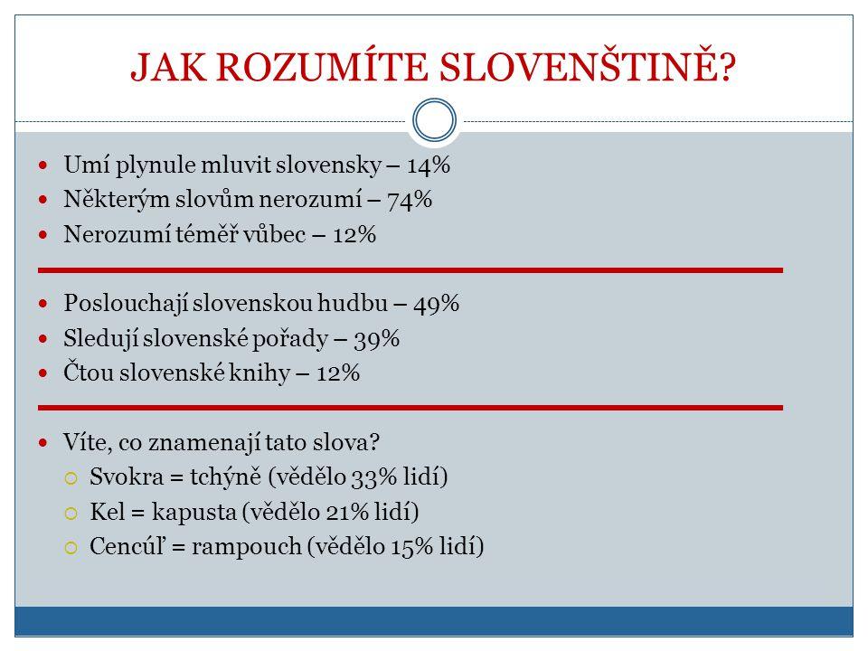 JAK ROZUMÍTE SLOVENŠTINĚ?  Umí plynule mluvit slovensky – 14%  Některým slovům nerozumí – 74%  Nerozumí téměř vůbec – 12%  Poslouchají slovenskou