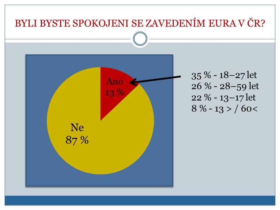 BYLI BYSTE SPOKOJENI SE ZAVEDENÍM EURA V ČR? 35 % - 18–27 let 26 % - 28–59 let 22 % - 13–17 let 8 % - 13 > / 60<