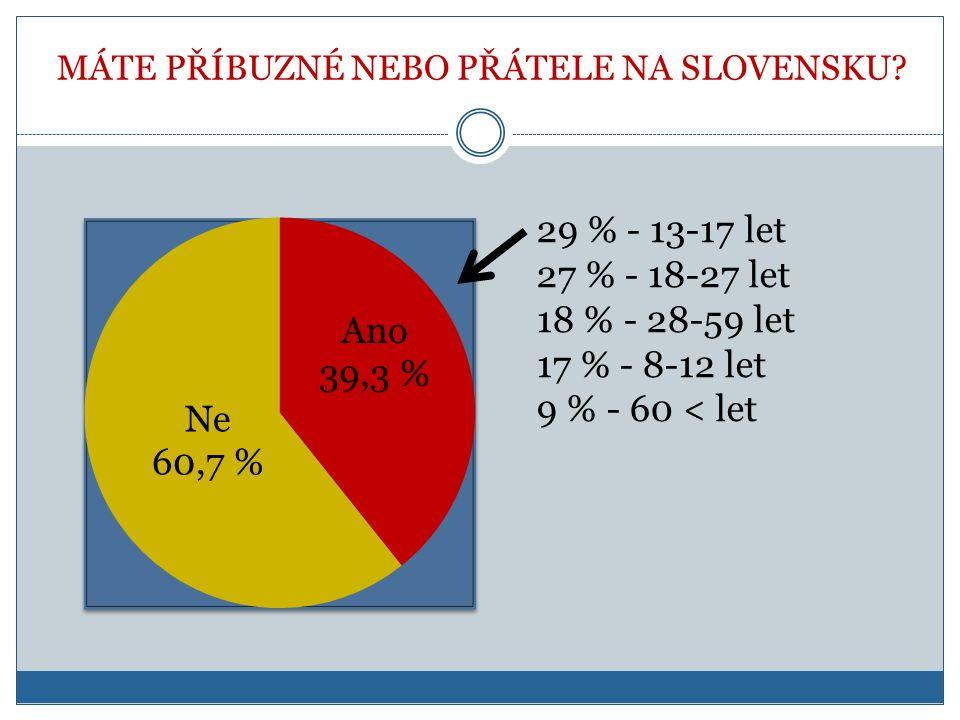 MÁTE PŘÍBUZNÉ NEBO PŘÁTELE NA SLOVENSKU? 29 % - 13-17 let 27 % - 18-27 let 18 % - 28-59 let 17 % - 8-12 let 9 % - 60 < let