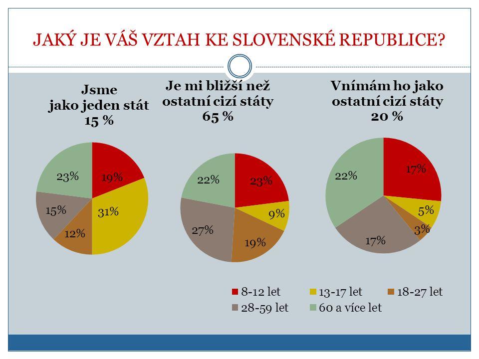 JAKÝ JE VÁŠ VZTAH KE SLOVENSKÉ REPUBLICE?