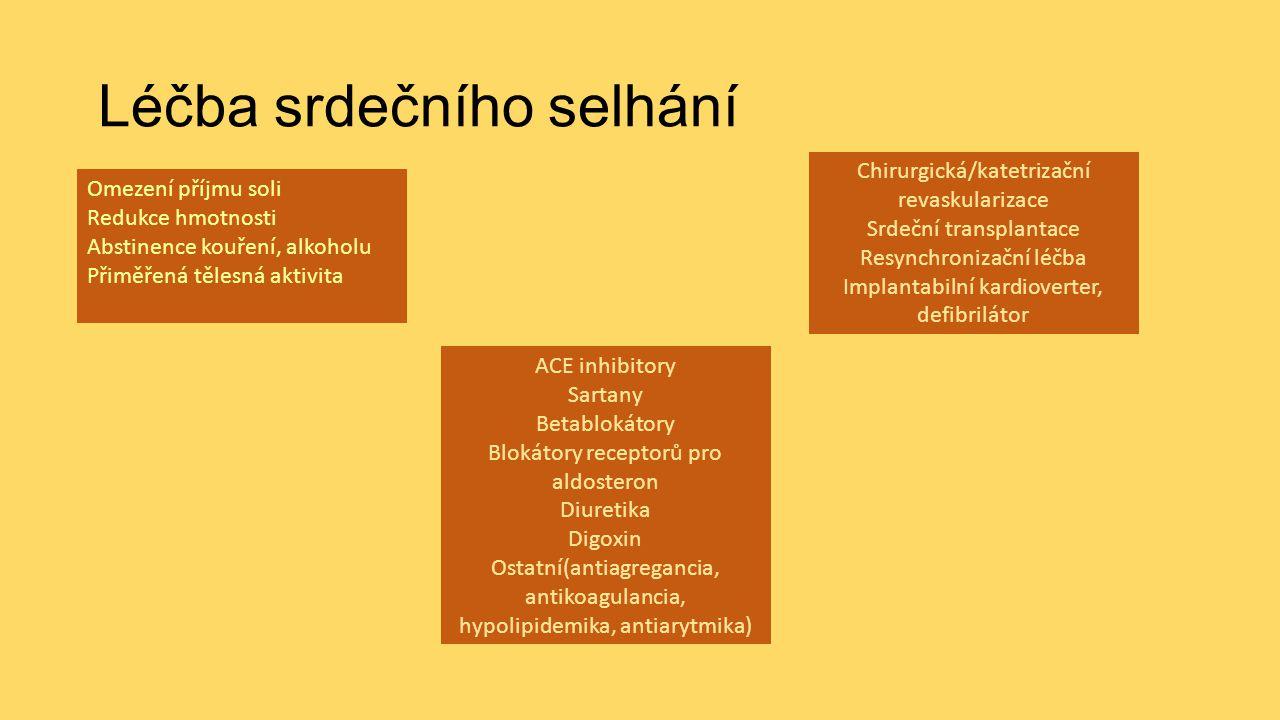 Léčba srdečního selhání Omezení příjmu soli Redukce hmotnosti Abstinence kouření, alkoholu Přiměřená tělesná aktivita ACE inhibitory Sartany Betablokátory Blokátory receptorů pro aldosteron Diuretika Digoxin Ostatní(antiagregancia, antikoagulancia, hypolipidemika, antiarytmika) Chirurgická/katetrizační revaskularizace Srdeční transplantace Resynchronizační léčba Implantabilní kardioverter, defibrilátor