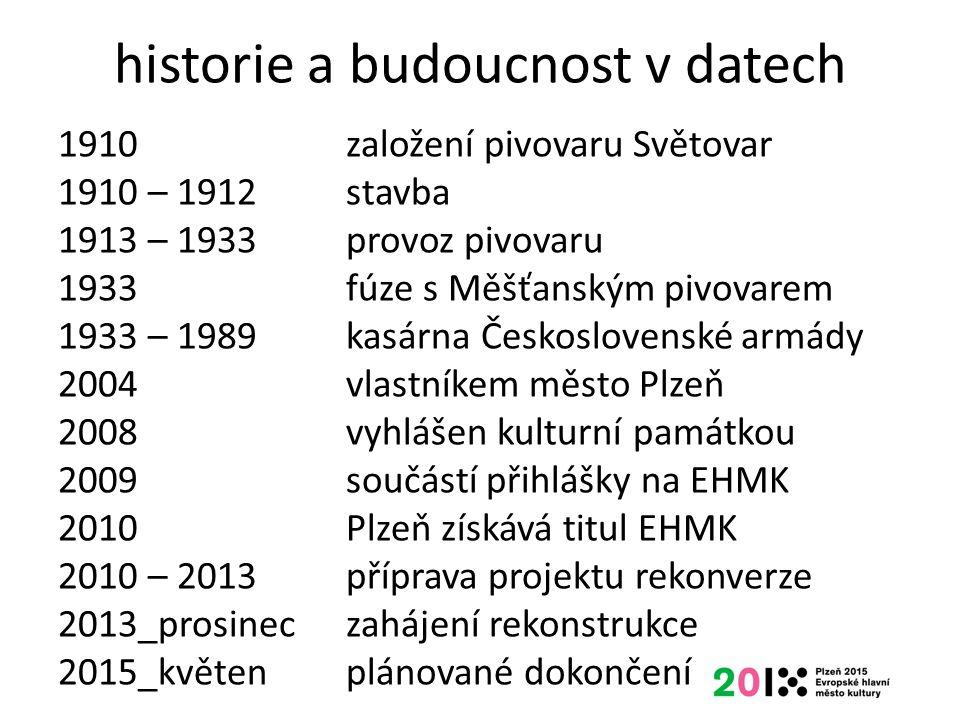 historie a budoucnost v datech 1910založení pivovaru Světovar 1910 – 1912stavba 1913 – 1933provoz pivovaru 1933fúze s Měšťanským pivovarem 1933 – 1989
